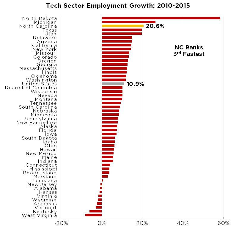 Maintaining Momentum: Tech Sector Jobs & Growth - Wake